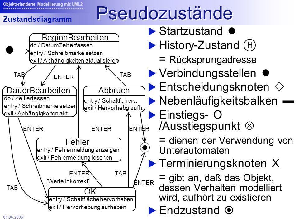 Pseudozustände Startzustand  History-Zustand = Rücksprungadresse