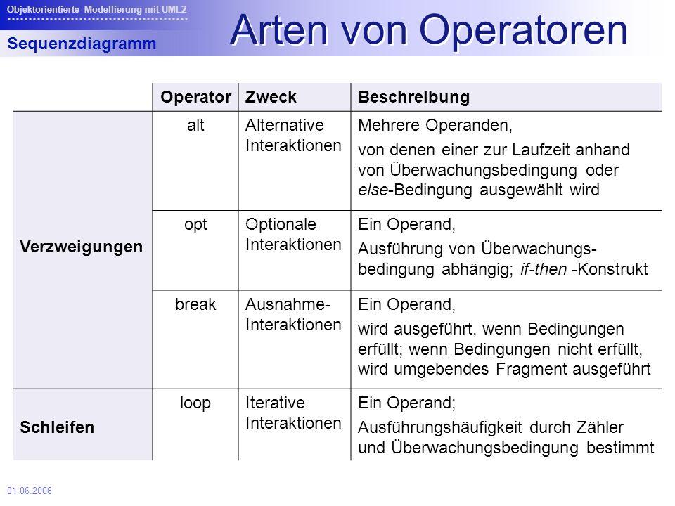 Arten von Operatoren Sequenzdiagramm Operator Zweck Beschreibung