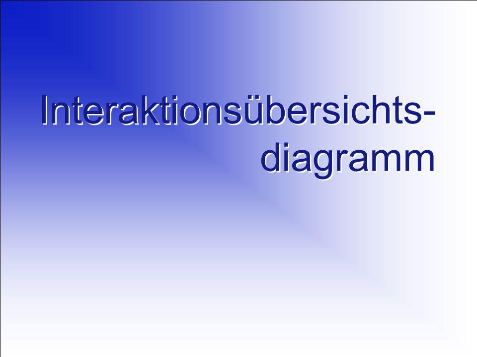 Interaktionsübersichts-diagramm
