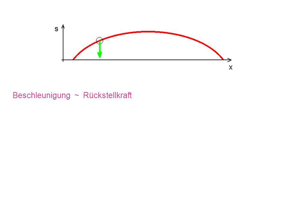 Beschleunigung ~ Rückstellkraft