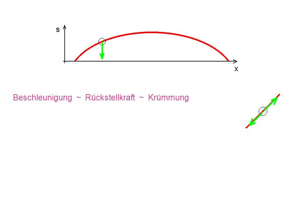 Beschleunigung ~ Rückstellkraft ~ Krümmung