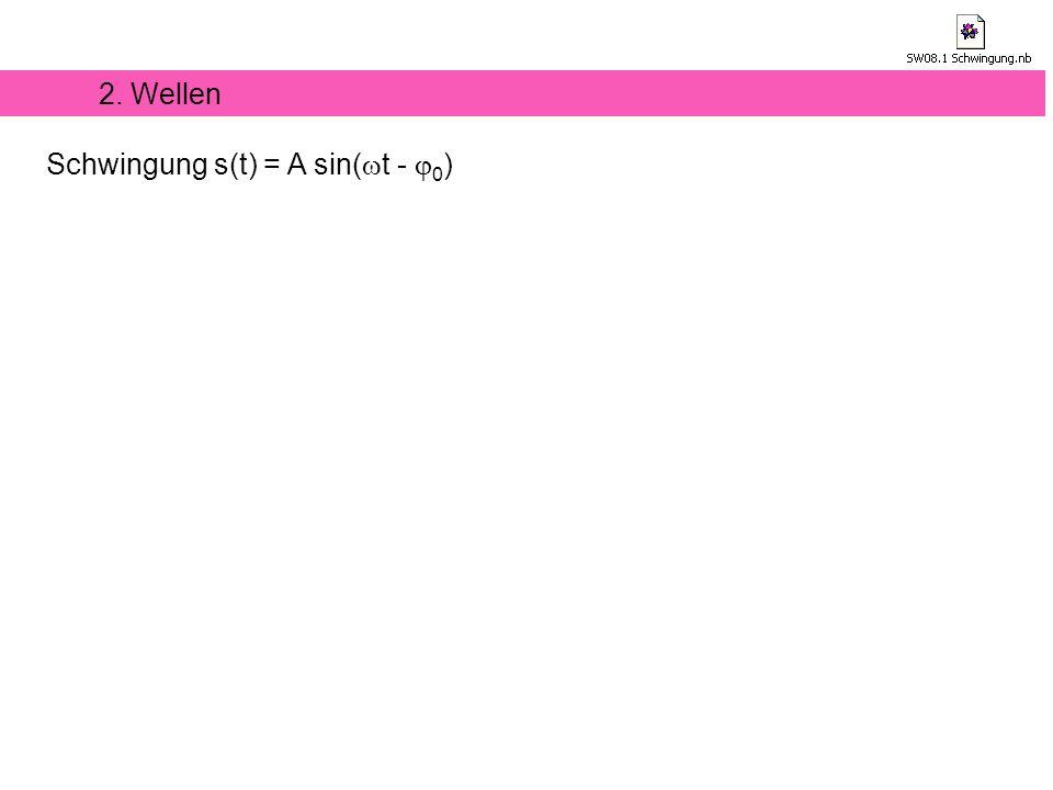 2. Wellen Schwingung s(t) = A sin(wt - j0)