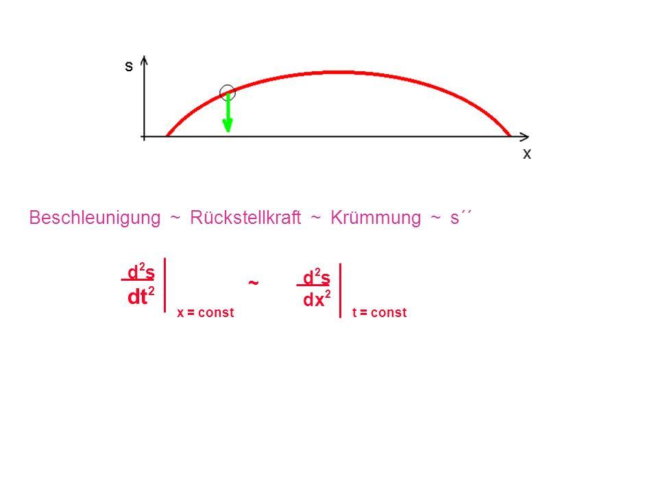dt2 Beschleunigung ~ Rückstellkraft ~ Krümmung ~ s´´ d2s d2s ~ dx2
