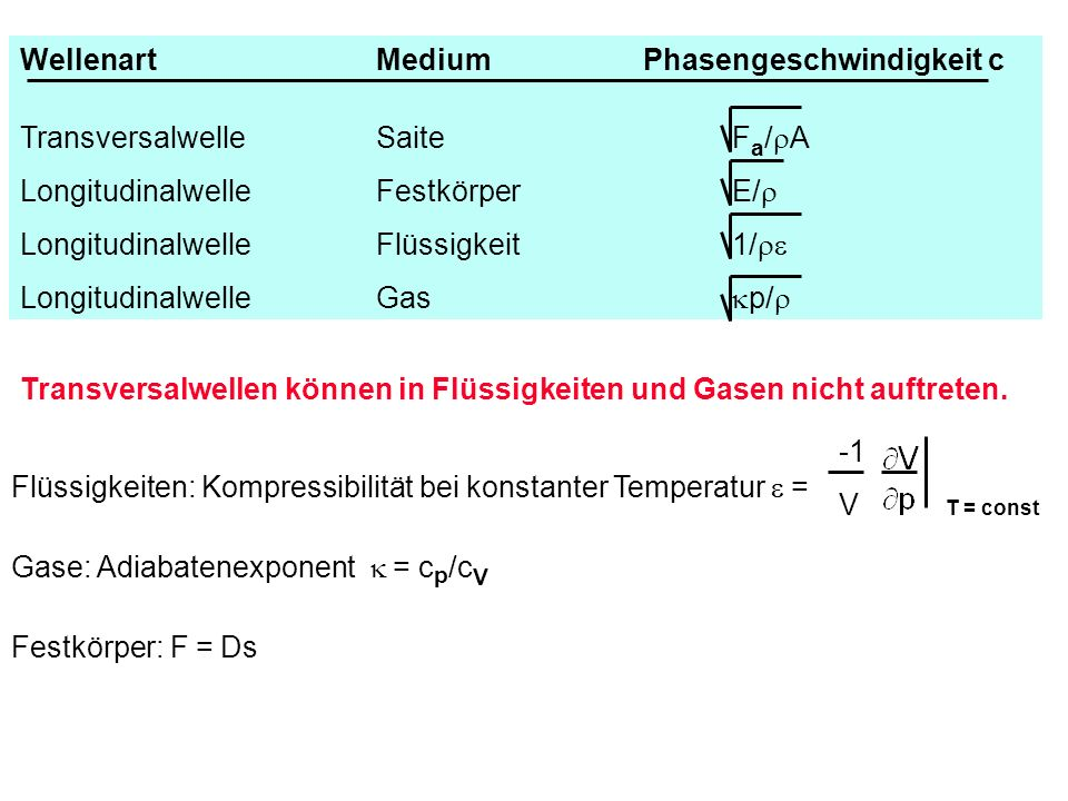 Wellenart Medium Phasengeschwindigkeit c Transversalwelle Saite Fa/rA