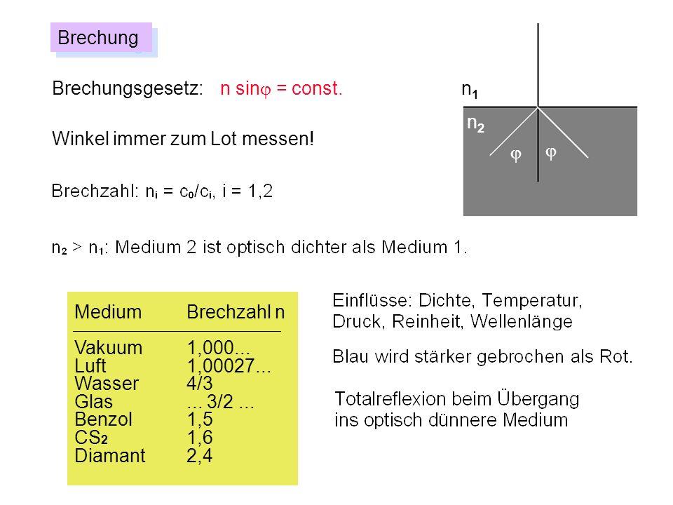 BrechungBrechungsgesetz: n sinj = const. n1. n2. Winkel immer zum Lot messen! j. j. Medium Brechzahl n.