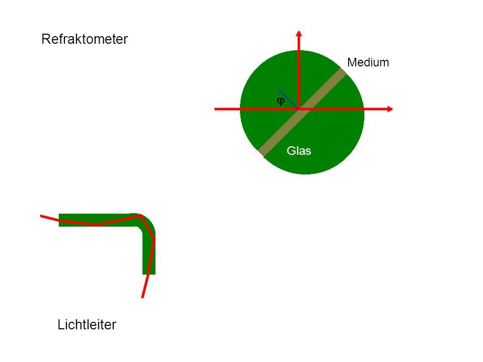 Refraktometer Medium Glas Lichtleiter