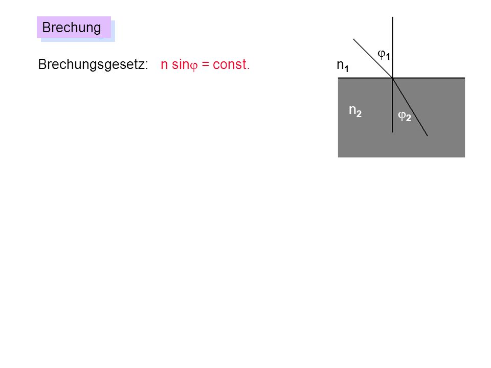 Brechung j1 Brechungsgesetz: n sinj = const. n1 n2 j2