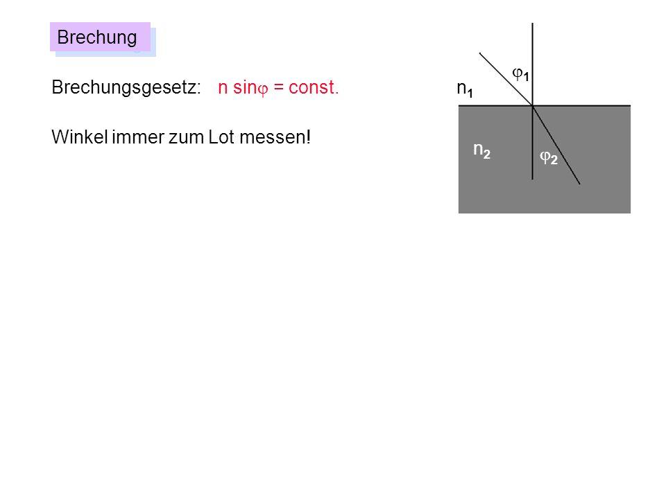 Brechung j1 Brechungsgesetz: n sinj = const. n1 Winkel immer zum Lot messen! n2 j2