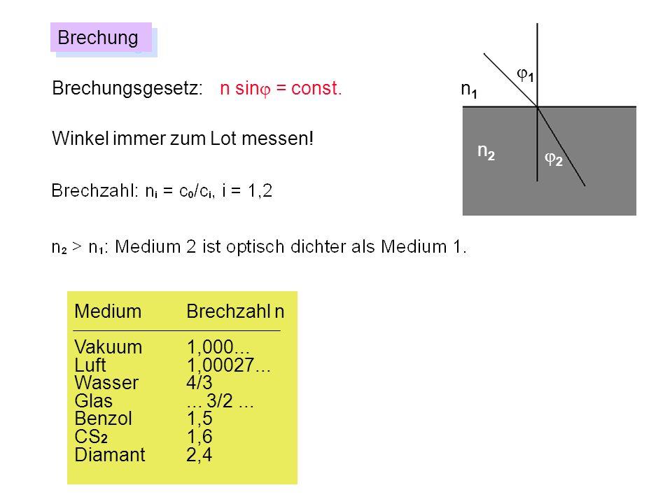Brechungj1. Brechungsgesetz: n sinj = const. n1. Winkel immer zum Lot messen! n2. j2. Medium Brechzahl n.