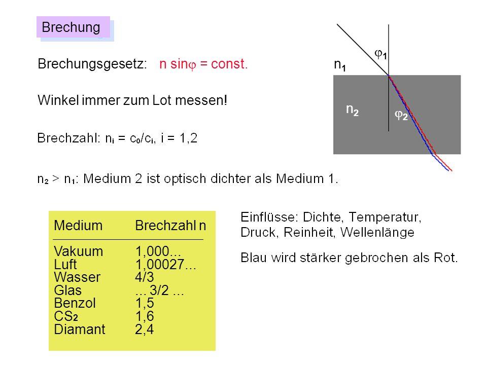 Brechung j1. Brechungsgesetz: n sinj = const. n1. Winkel immer zum Lot messen! n2. j2. Medium Brechzahl n.