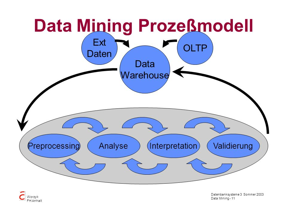 Data Mining Prozeßmodell