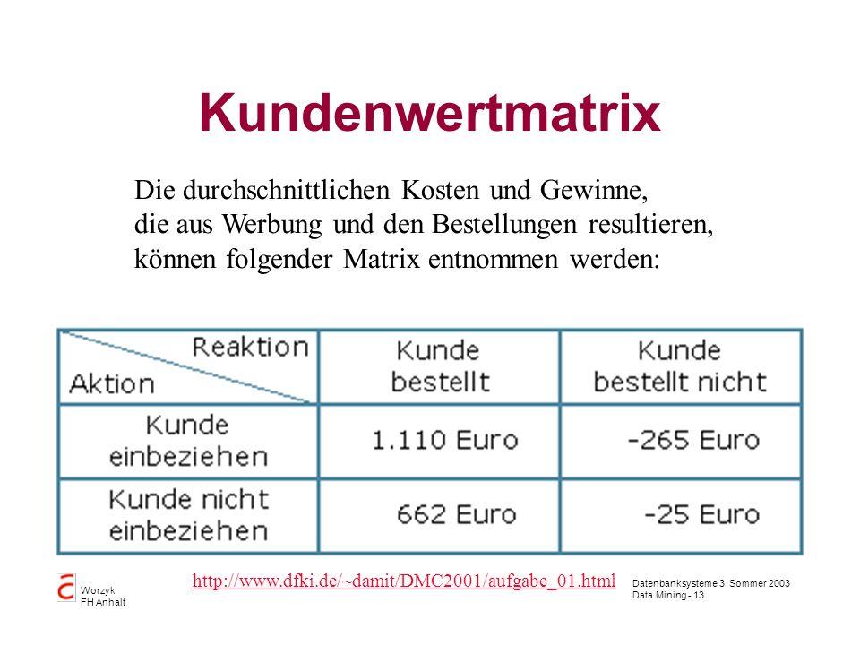 Kundenwertmatrix Die durchschnittlichen Kosten und Gewinne,