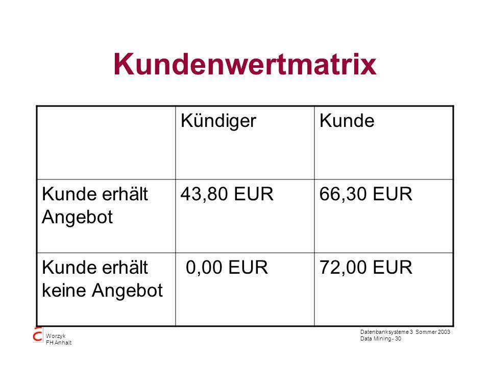Kundenwertmatrix Kündiger Kunde Kunde erhält Angebot 43,80 EUR