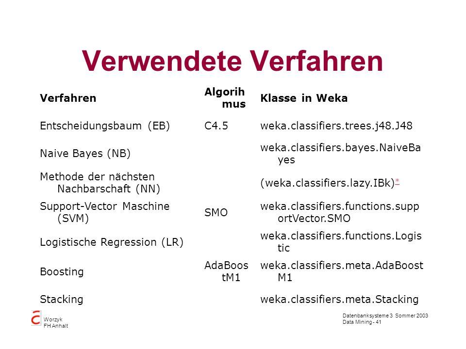 Verwendete Verfahren Verfahren Algorihmus Klasse in Weka
