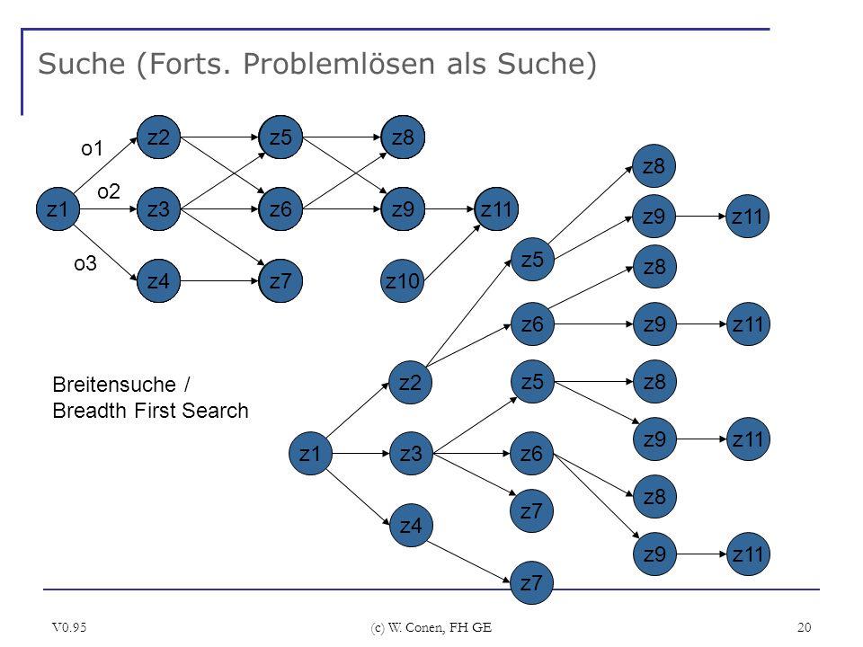 Suche (Forts. Problemlösen als Suche)