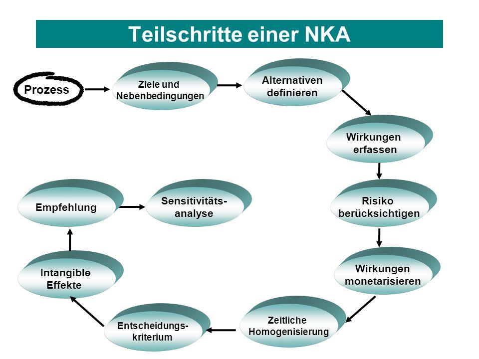 Teilschritte einer NKA