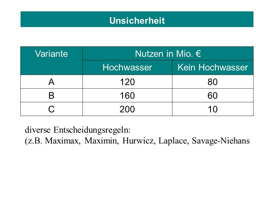 Unsicherheit Variante. Nutzen in Mio. € Hochwasser. Kein Hochwasser. A. 120. 80. B. 160. 60.