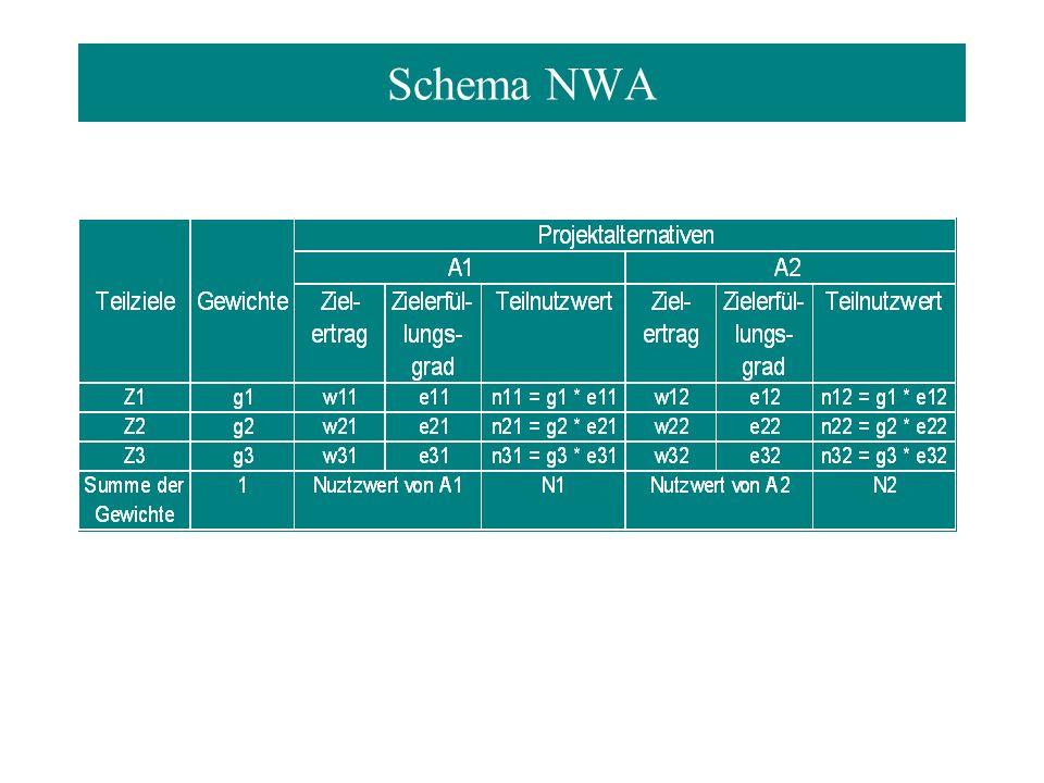 Schema NWA