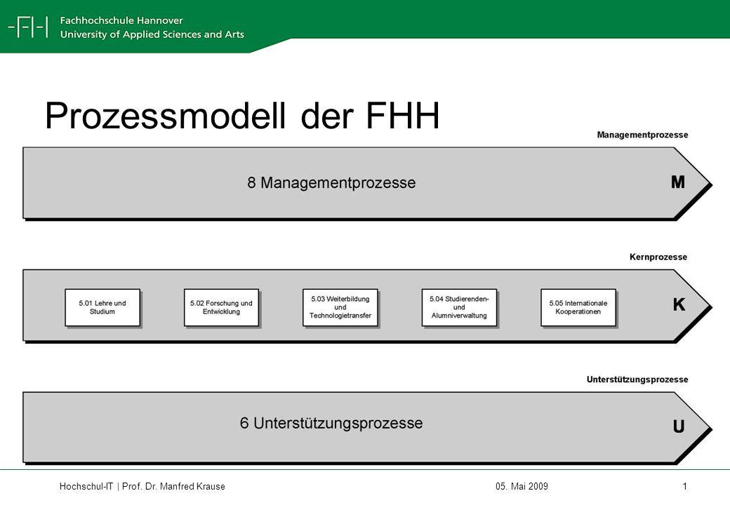 Prozessmodell der FHH