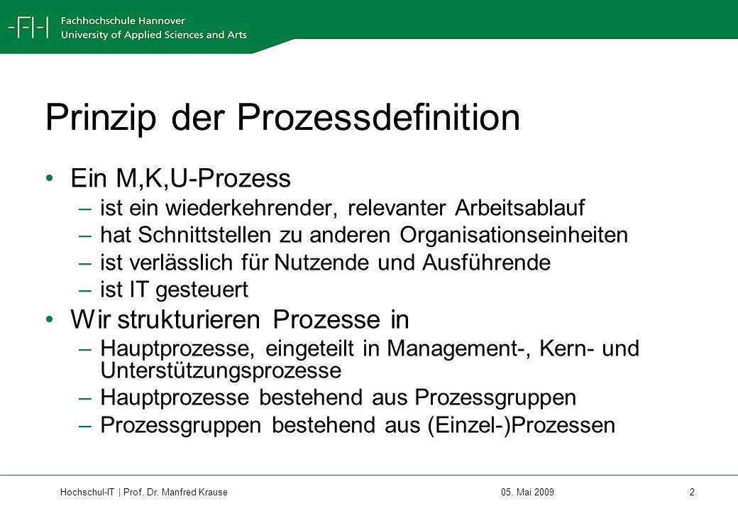 Prinzip der Prozessdefinition