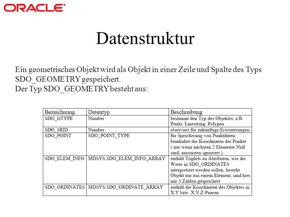 Datenstruktur Ein geometrisches Objekt wird als Objekt in einer Zeile und Spalte des Typs. SDO_GEOMETRY gespeichert.