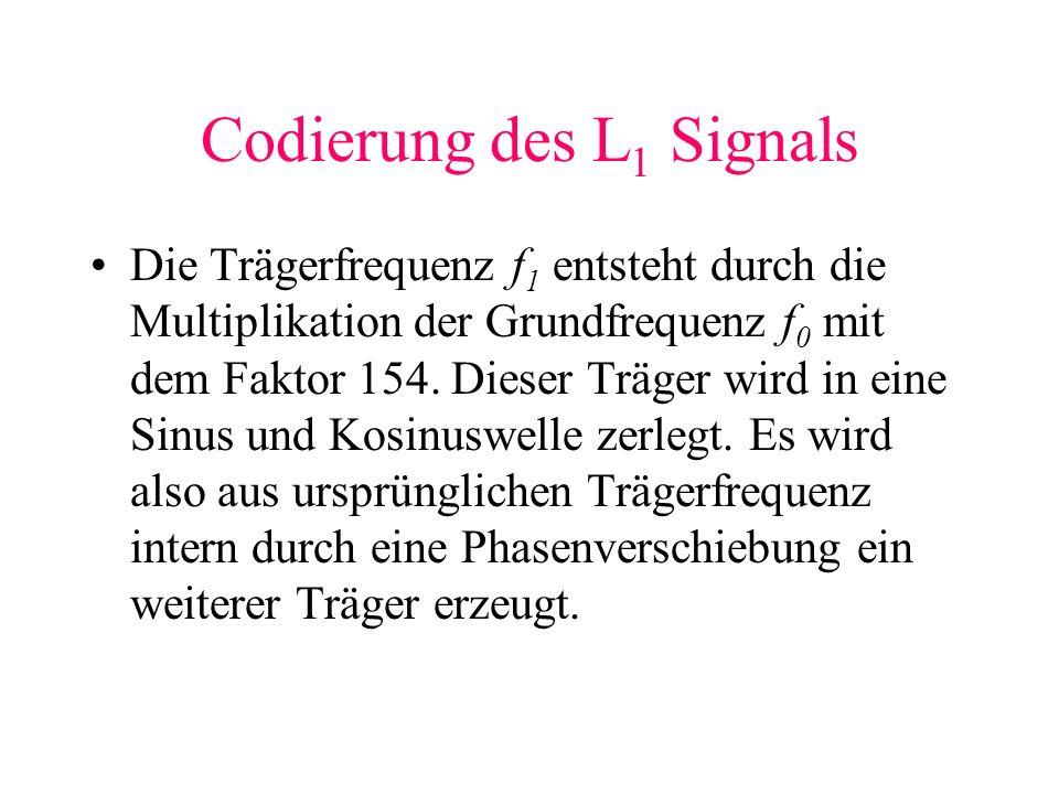 Codierung des L1 Signals