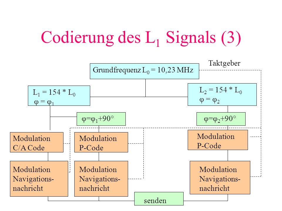 Codierung des L1 Signals (3)