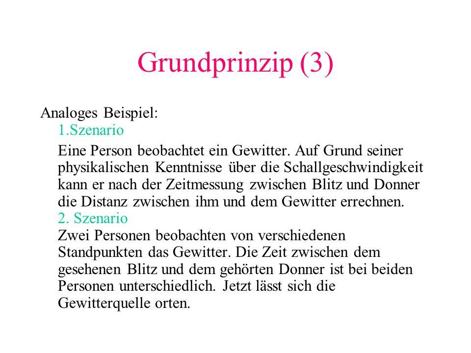 Grundprinzip (3) Analoges Beispiel: 1.Szenario