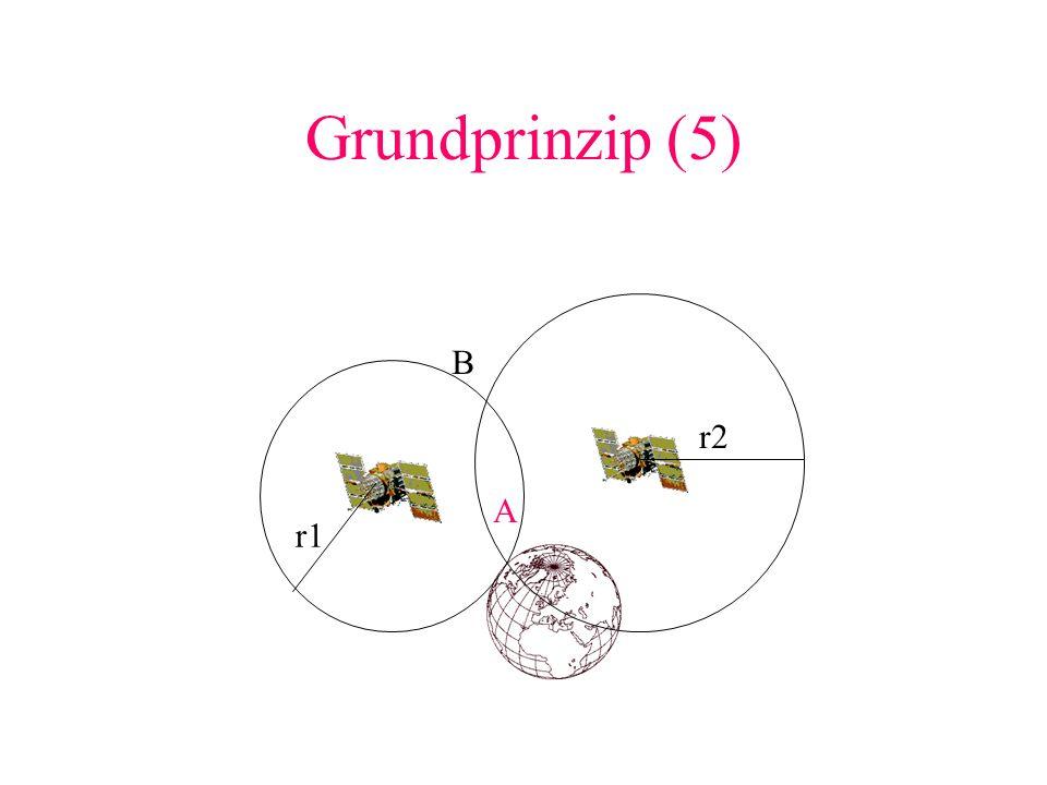 Grundprinzip (5) B r2 A r1