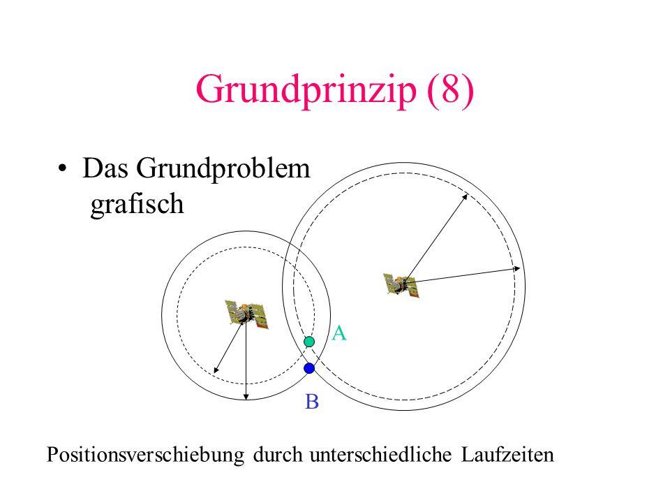 Grundprinzip (8) Das Grundproblem grafisch A B