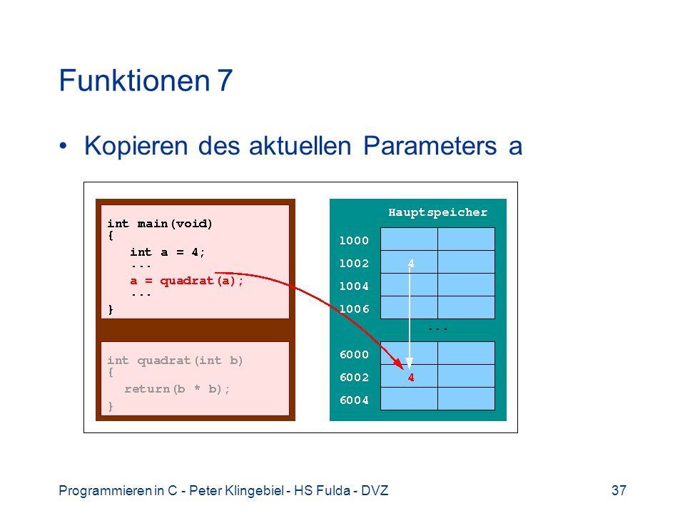 Funktionen 7 Kopieren des aktuellen Parameters a