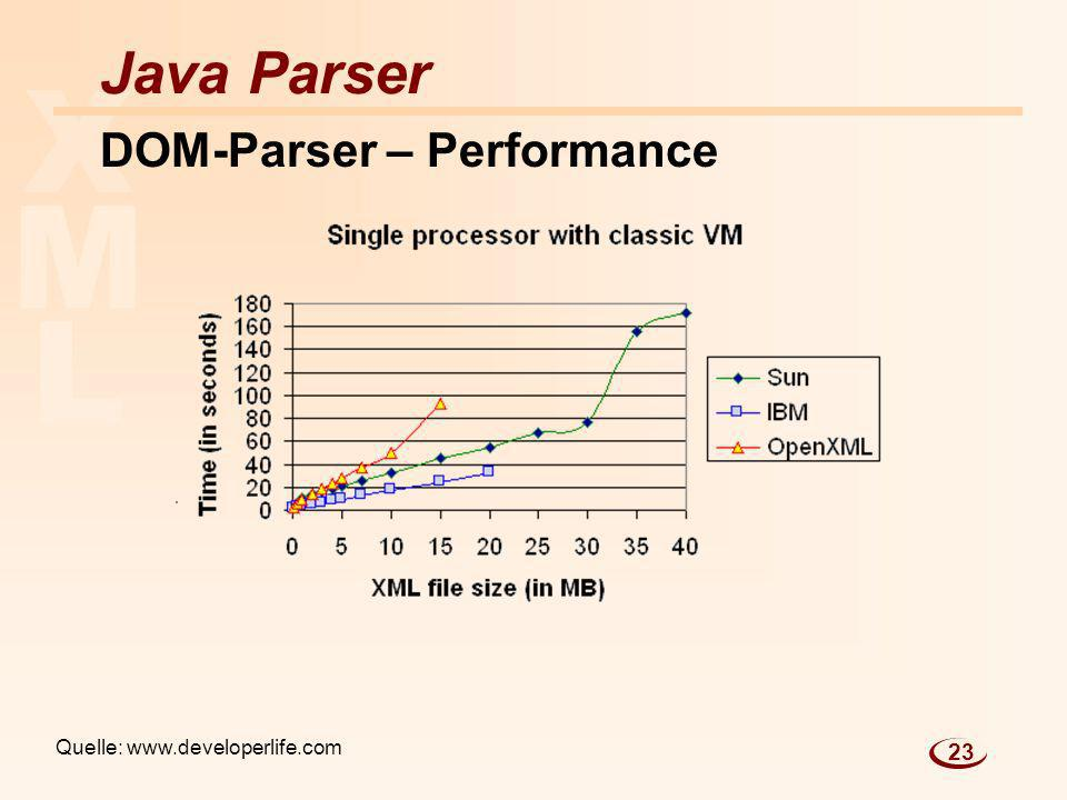 DOM-Parser – Performance