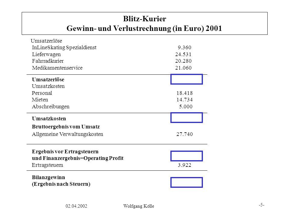 Gewinn- und Verlustrechnung (in Euro) 2001