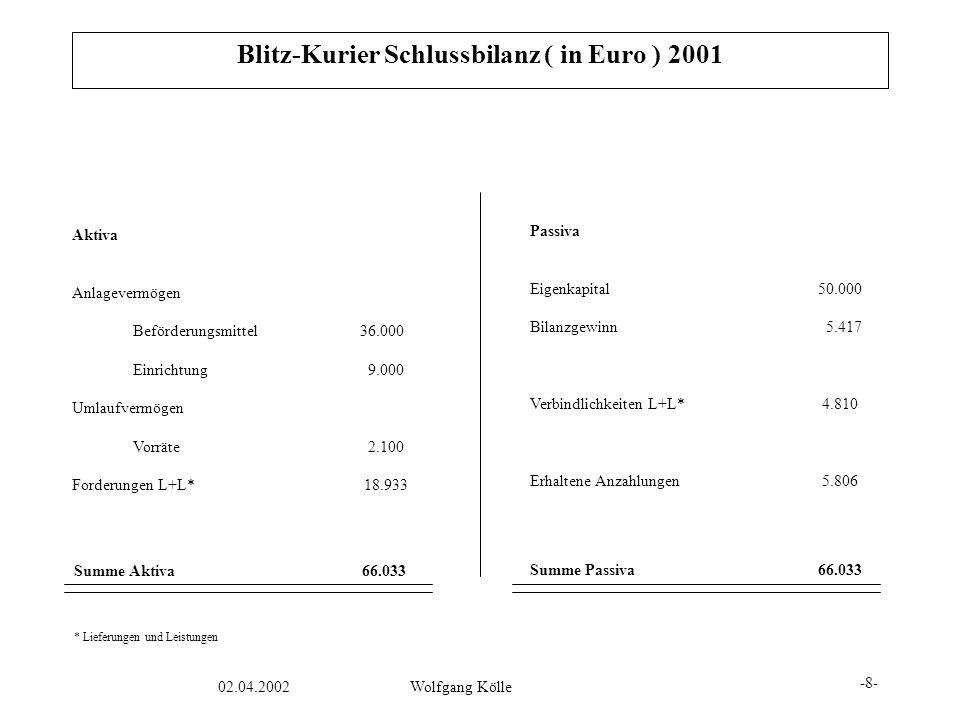 Blitz-Kurier Schlussbilanz ( in Euro ) 2001