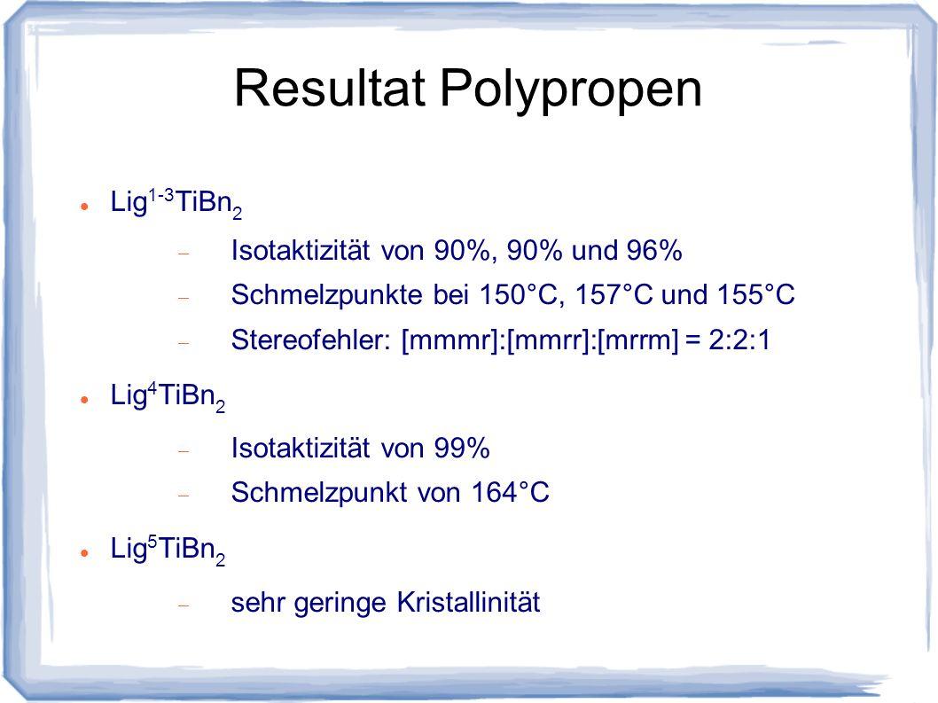 Resultat Polypropen Lig1-3TiBn2 Isotaktizität von 90%, 90% und 96%