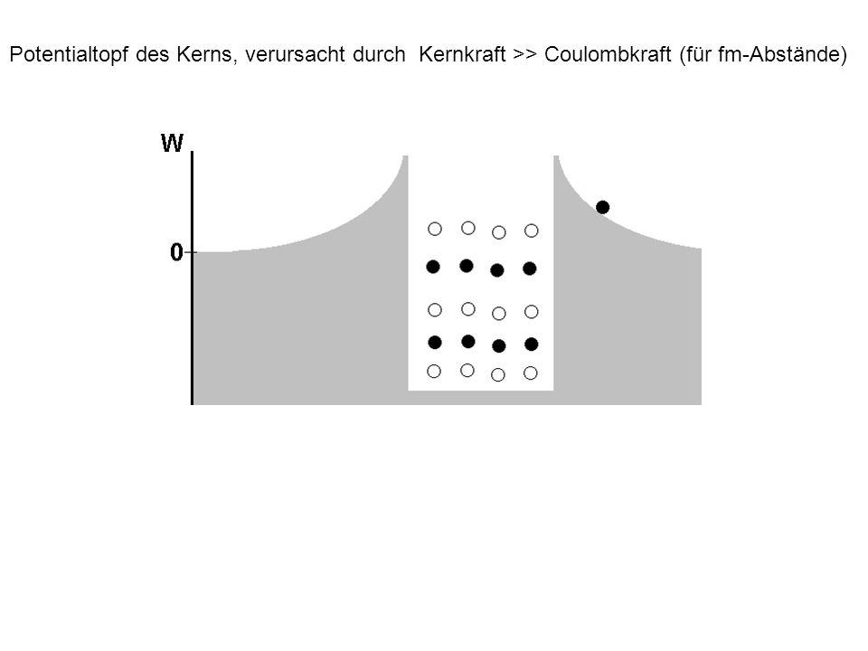 Potentialtopf des Kerns, verursacht durch Kernkraft >> Coulombkraft (für fm-Abstände)