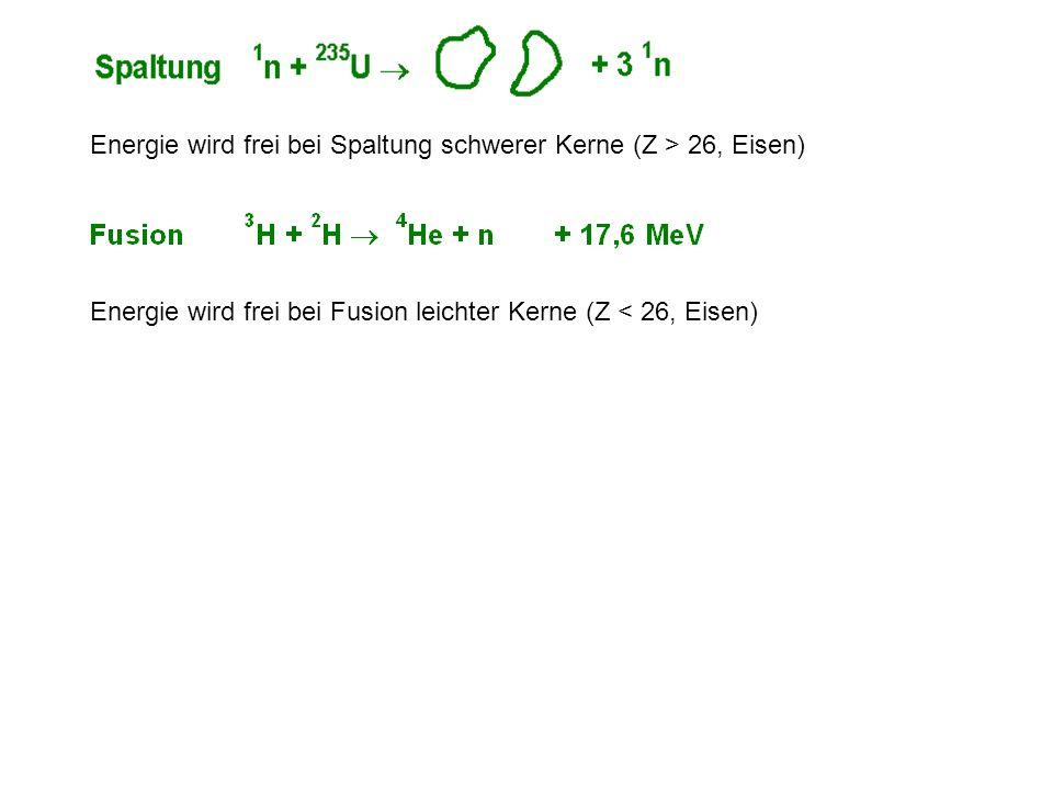 Energie wird frei bei Spaltung schwerer Kerne (Z > 26, Eisen)