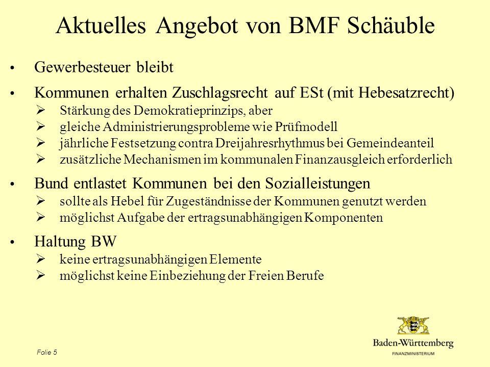 Aktuelles Angebot von BMF Schäuble