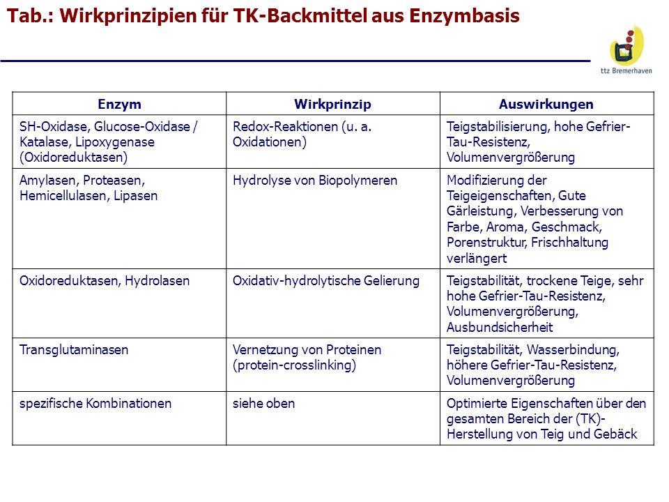Tab.: Wirkprinzipien für TK-Backmittel aus Enzymbasis