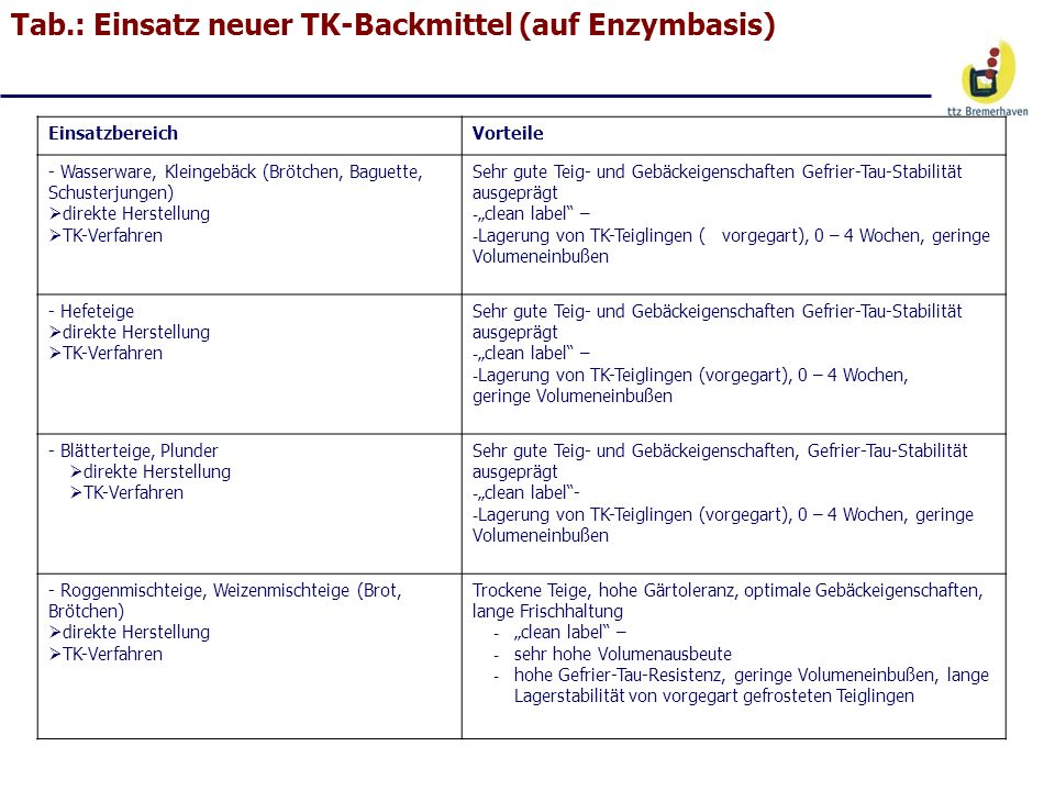 Tab.: Einsatz neuer TK-Backmittel (auf Enzymbasis)