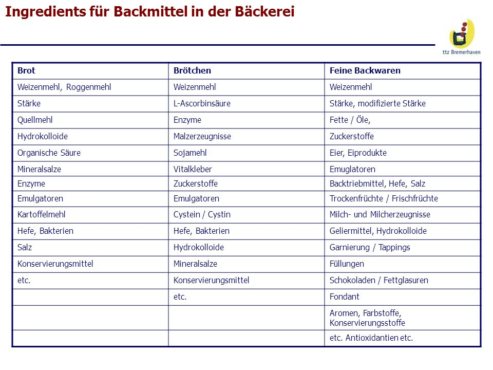 Ingredients für Backmittel in der Bäckerei