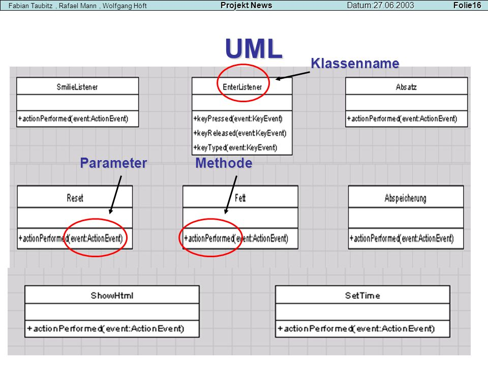 UML Klassenname Parameter Methode