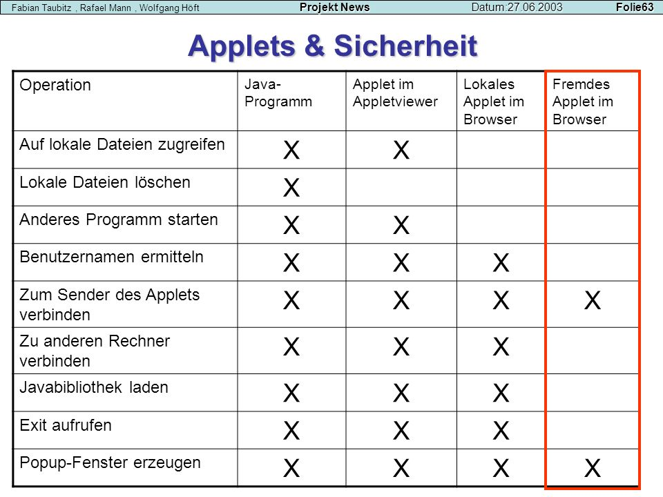Applets & Sicherheit X Operation Auf lokale Dateien zugreifen