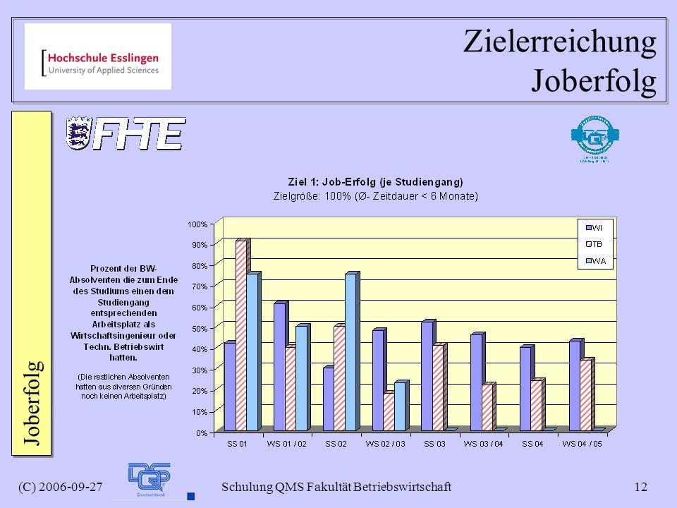Zielerreichung Joberfolg