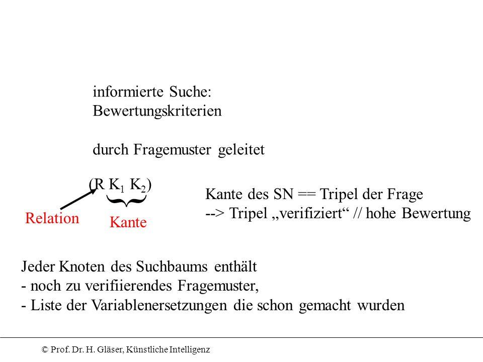} informierte Suche: Bewertungskriterien durch Fragemuster geleitet