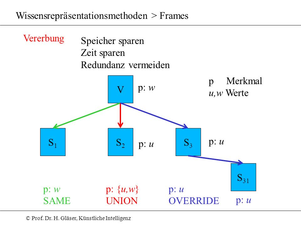 Wissensrepräsentationsmethoden > Frames