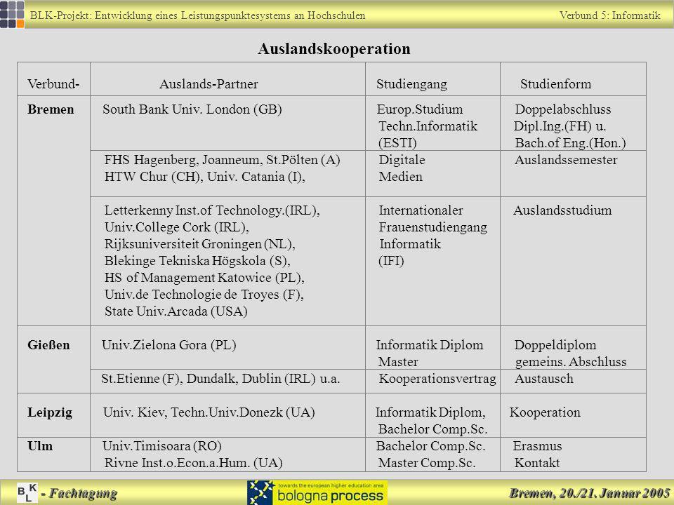 Auslandskooperation Verbund- Auslands-Partner Studiengang Studienform