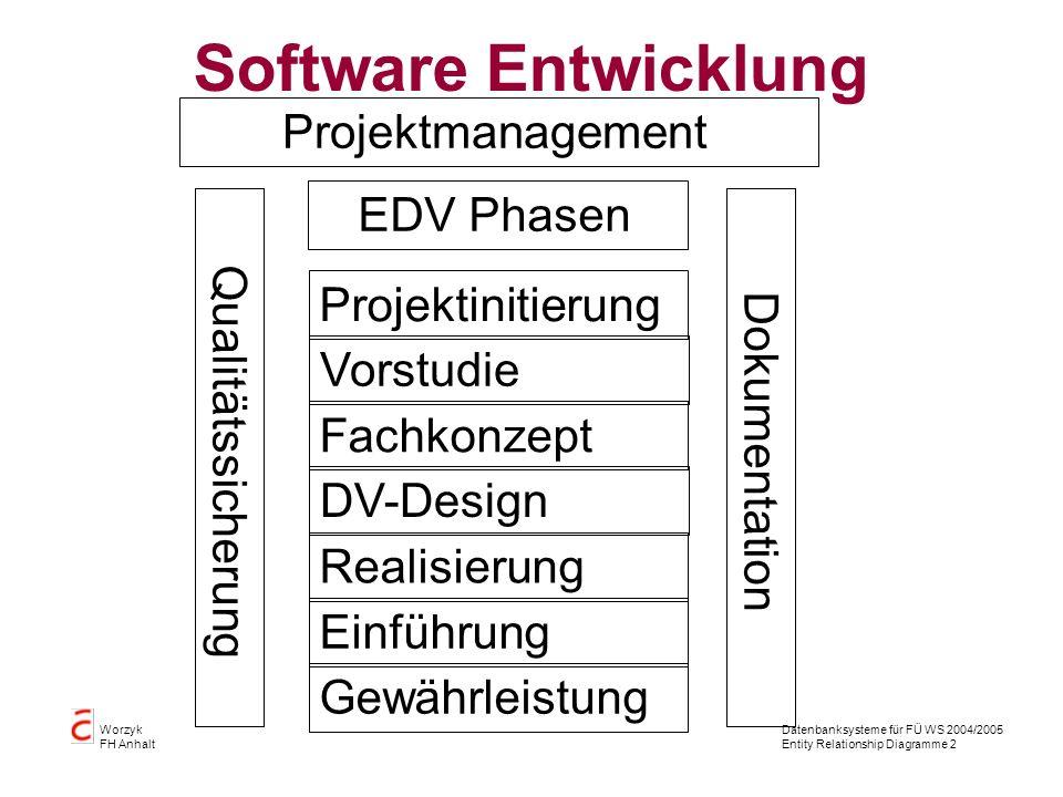 Software Entwicklung Projektmanagement EDV Phasen Realisierung