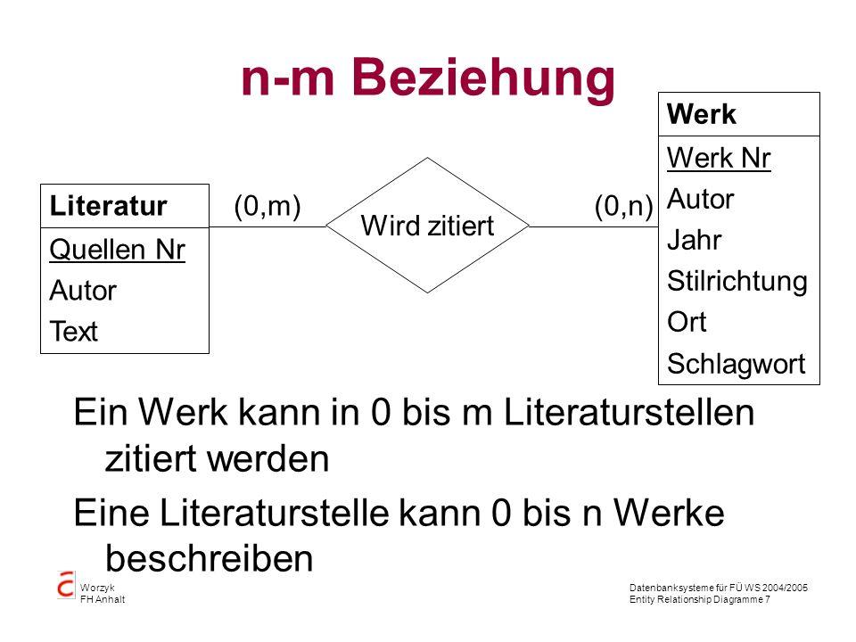 n-m Beziehung Ein Werk kann in 0 bis m Literaturstellen zitiert werden