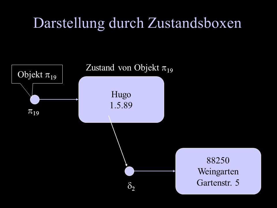 Darstellung durch Zustandsboxen